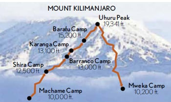 Climb Kilimanjaro: Summiting the Machame Route Map